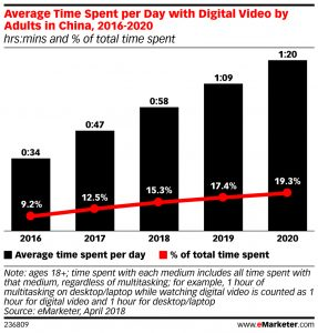 China: Mobile Usage Will Overtake TV This Year