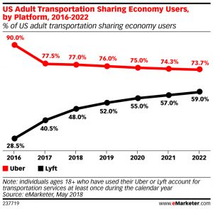 eMarketer Cuts US Uber Forecast