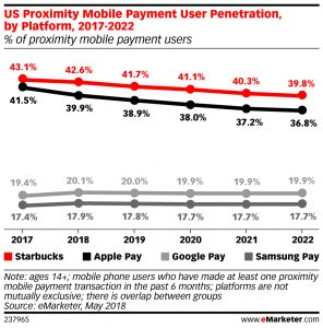 Starbucks App Leads Mobile Payment Competitors