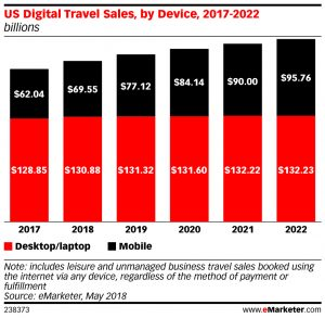 eMarketer Lowers US Airbnb Forecast