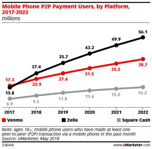 Zelle to Overtake Venmo in 2018