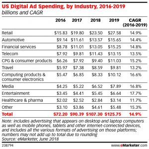 US Retailers Account for 1 in 5 Digital Ad Dollars
