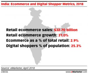 India's Ecommerce Market Continues to Surge