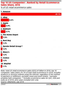 Amazon Has Nearly 50% of US Ecommerce Market