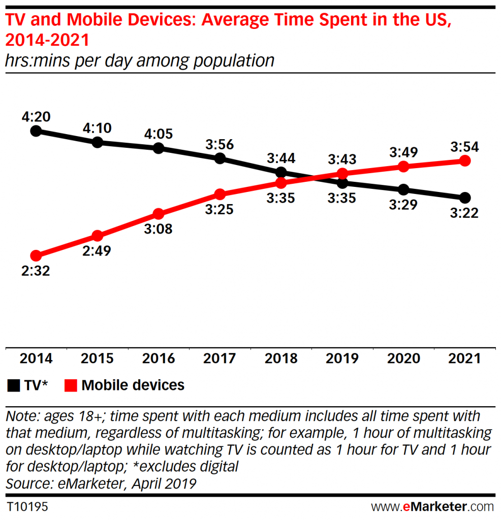 Mobile Time Surpasses TV Time in US