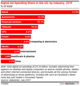 US: Travel Industry Surpasses CPG in Digital Ad Spending; Auto Falls Below Financial Services