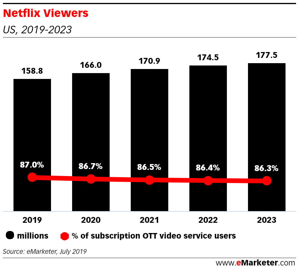 Netflix Losing US Share as Rivals Gain