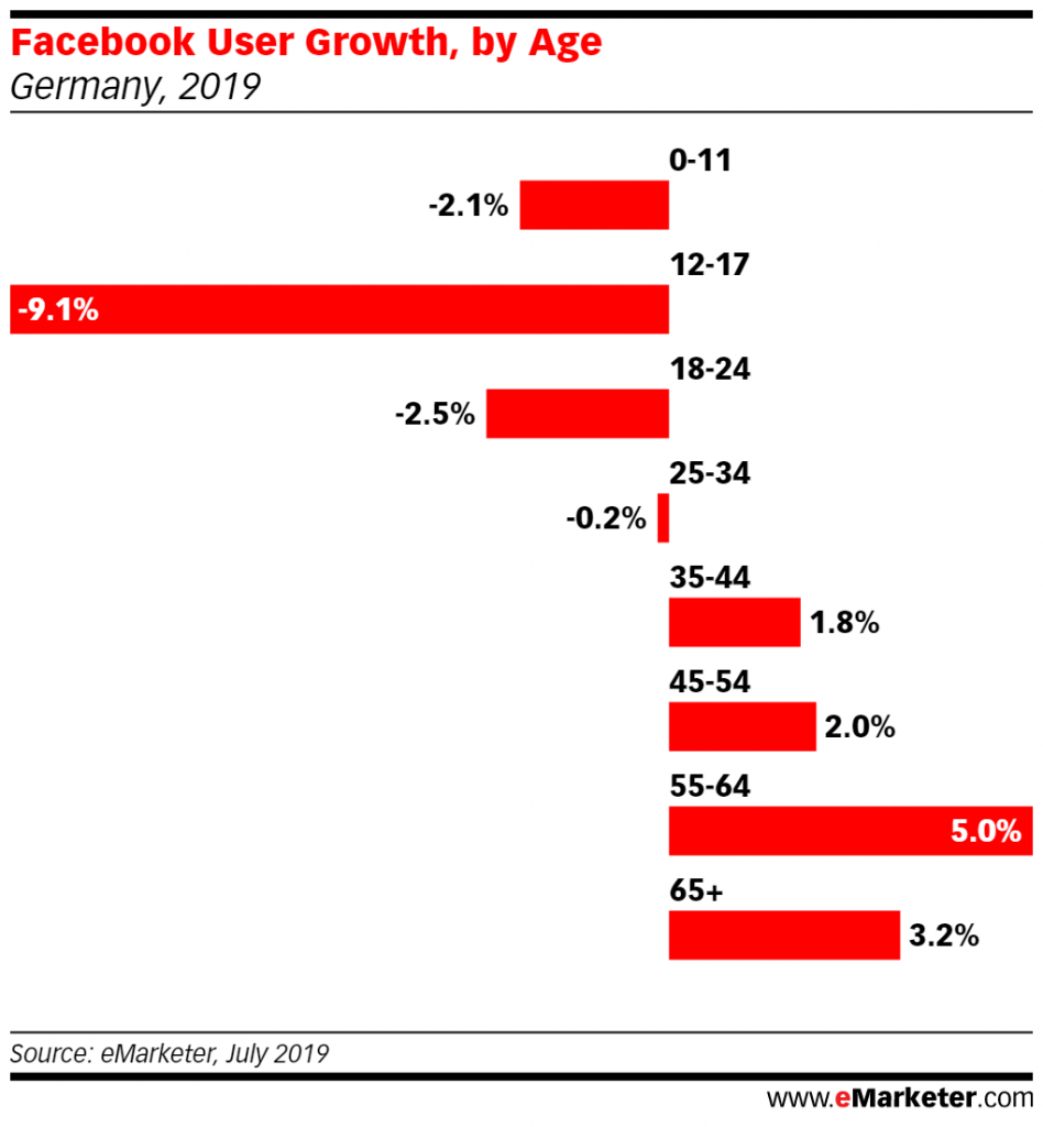 Facebook Losing Younger Users in Germany and France