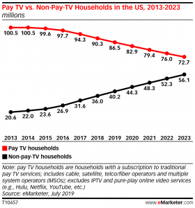 Cable Operators' Shift to Profit Mode Accelerates Cord-Cutting