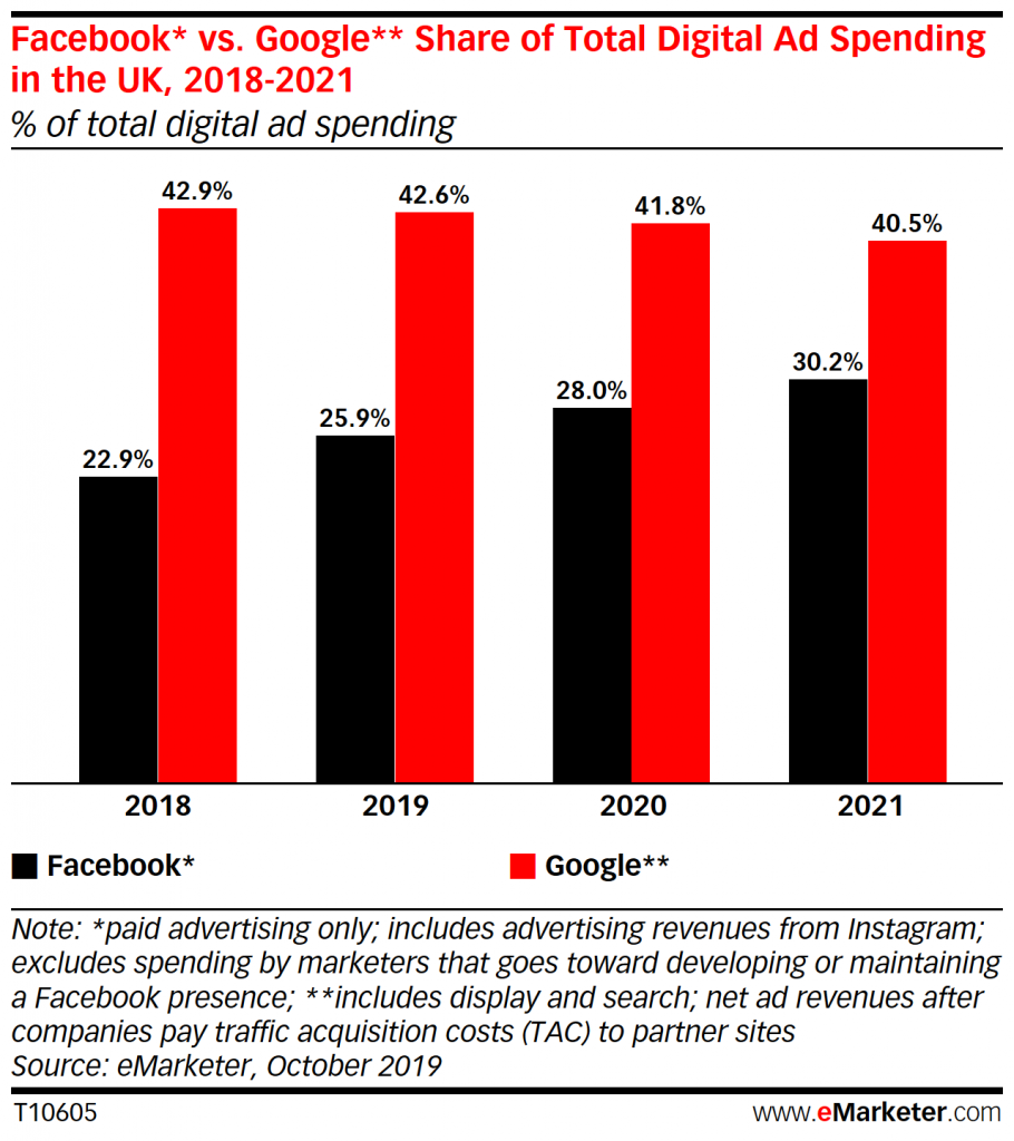 UK: Google and Facebook Outpace Projections, Despite Woes