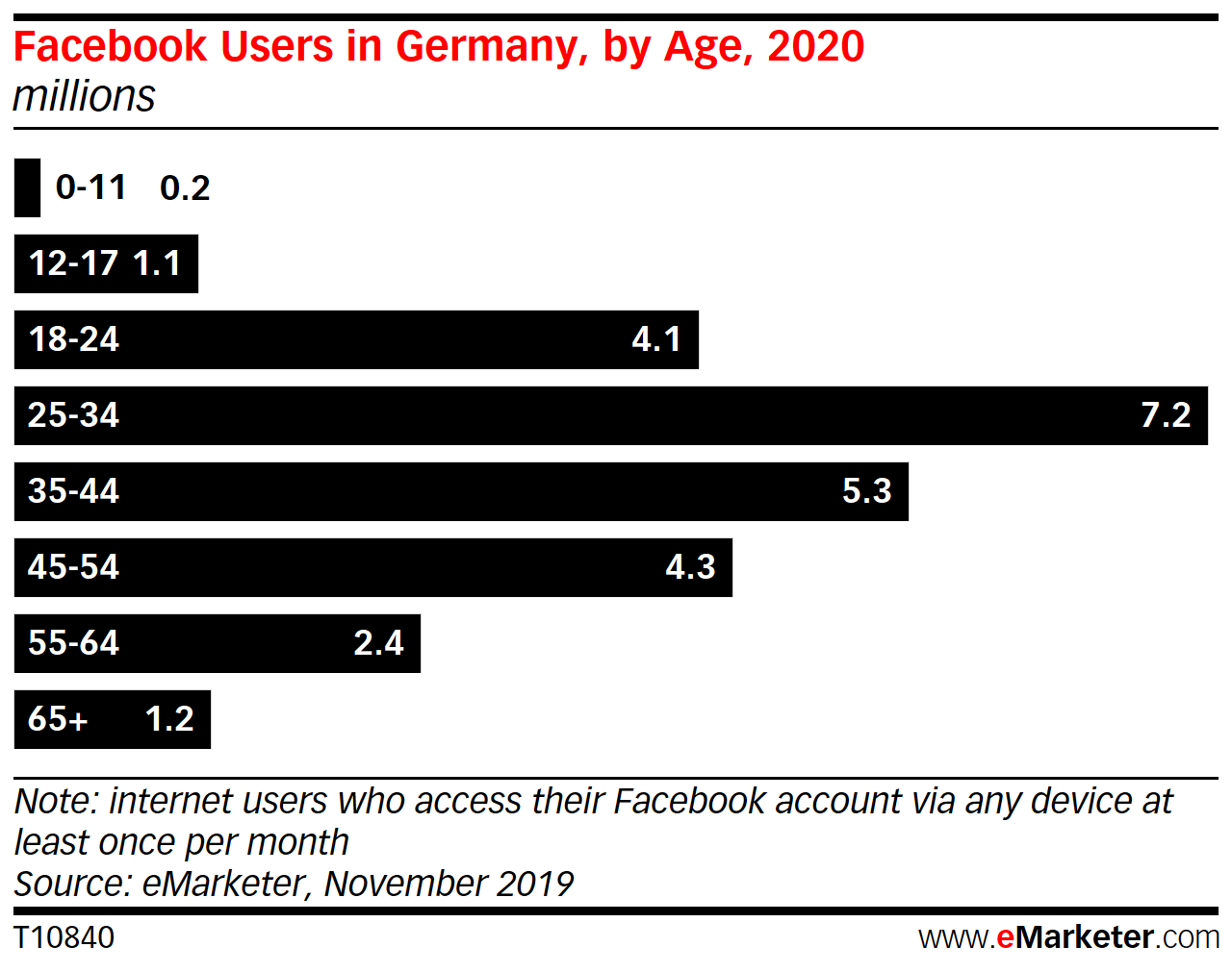 Facebook Losing Users in Germany and France Faster than Anticipated