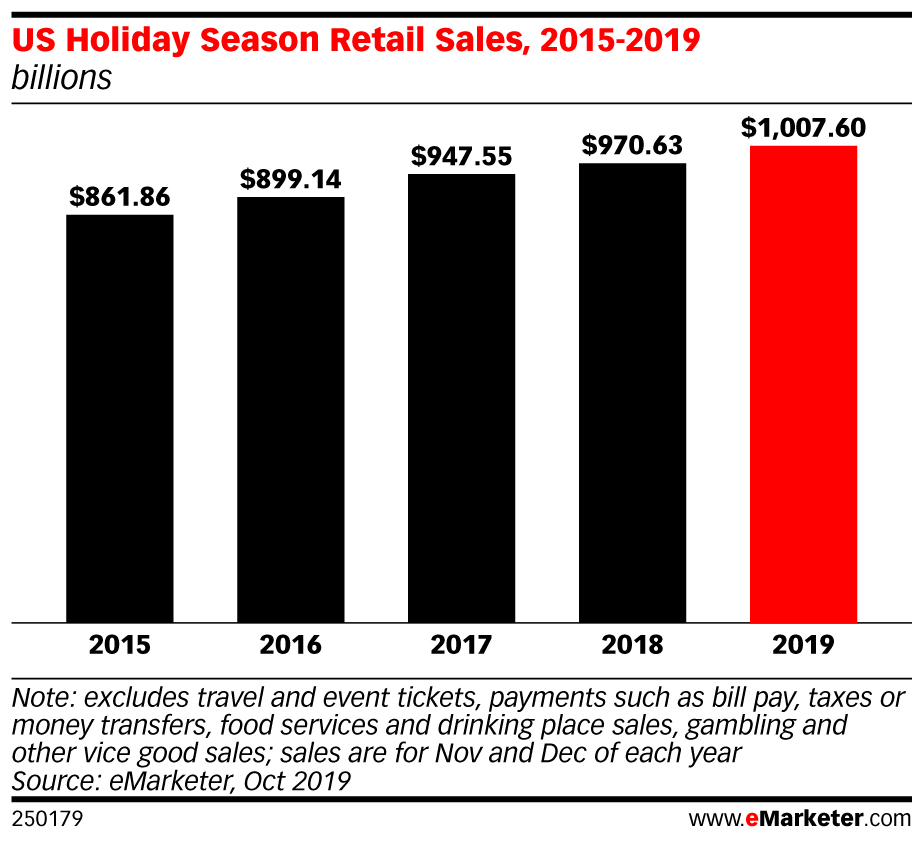 US Holiday Sales to Cross $1 Trillion for First Time