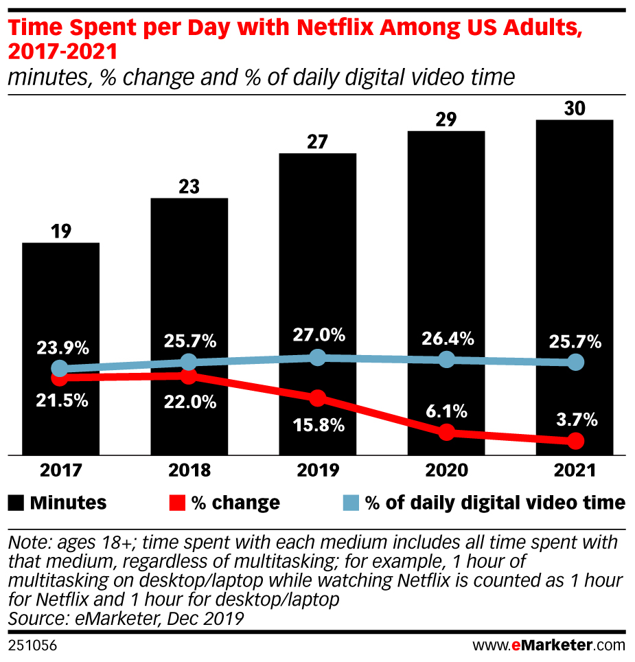 US: Netflix Grabs the Most Attention, but Its Reign Will Be Challenged