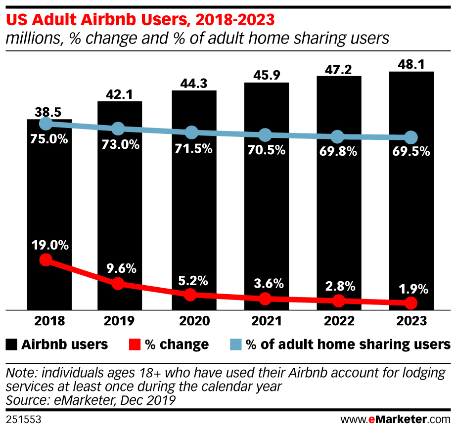 eMarketer Lowers Airbnb's Share as Competition Heats Up