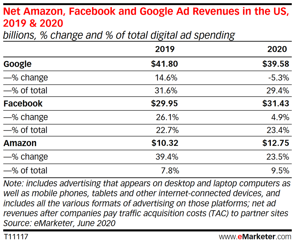 Google's US Ad Revenues to Drop for the First Time