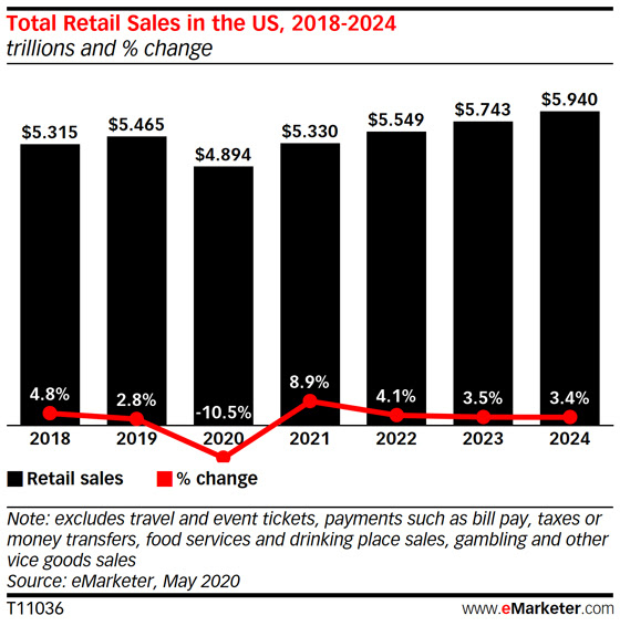 US Retail Sales to Drop More than 10% in 2020