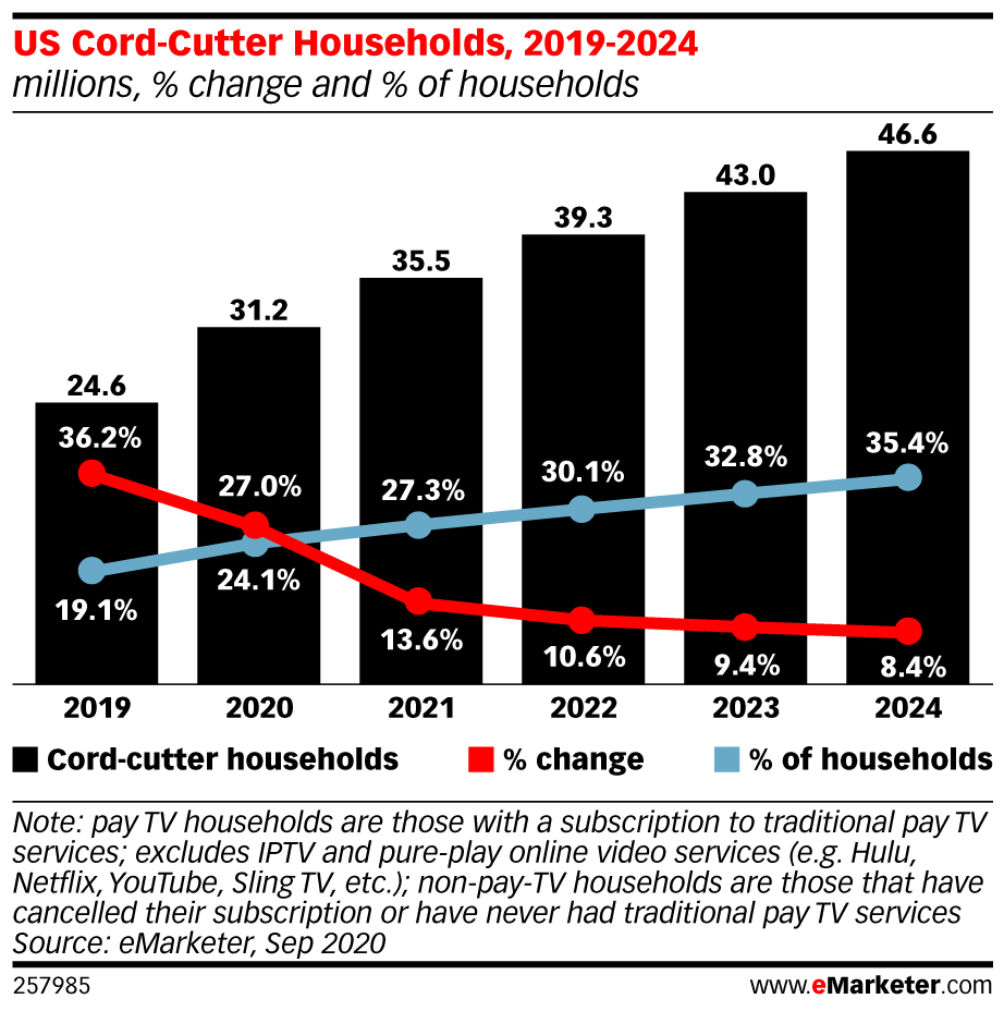 » Pay TV Suffers Historic Cord-Cutting eMarketer Newsroom